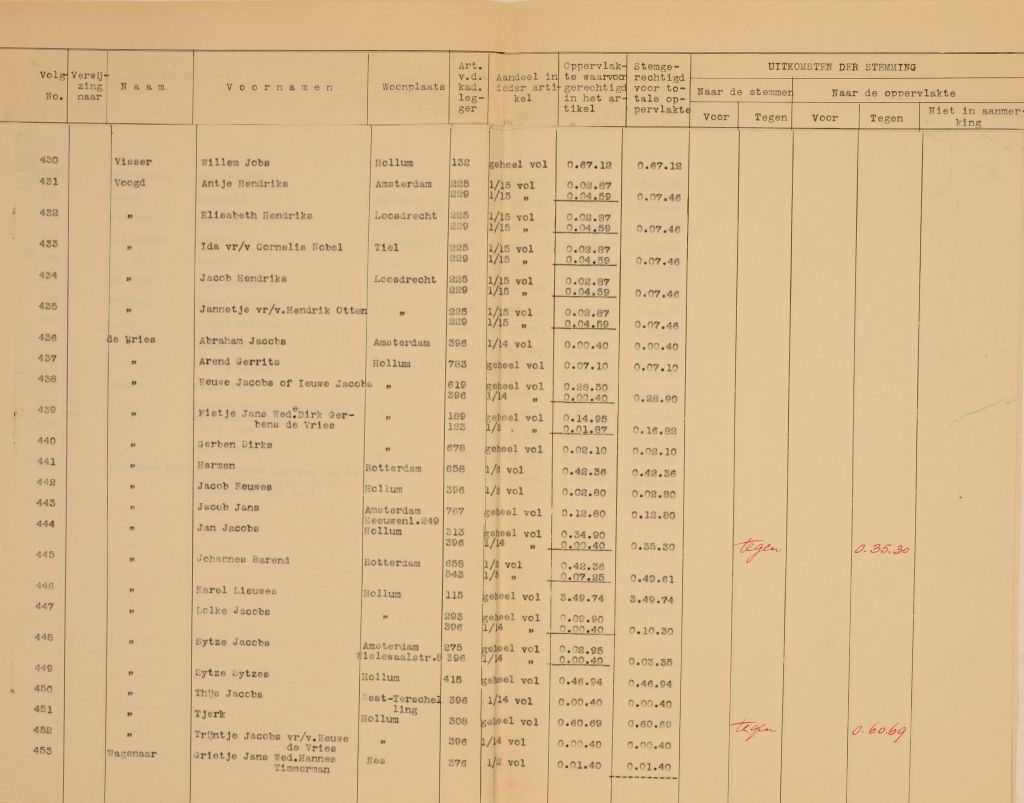 Important to note, the land consolidation plans had to be approved by majority vote. In the case of Hollumer-Mieden, only 4 out of 446 land land owners objected. Spatial planning issues were political and consciously decided upon by the population.